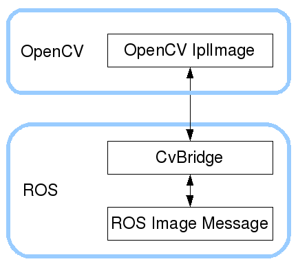 cv_bridge overview