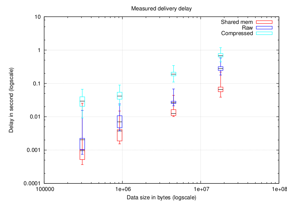 Delivery delay as a function of message size