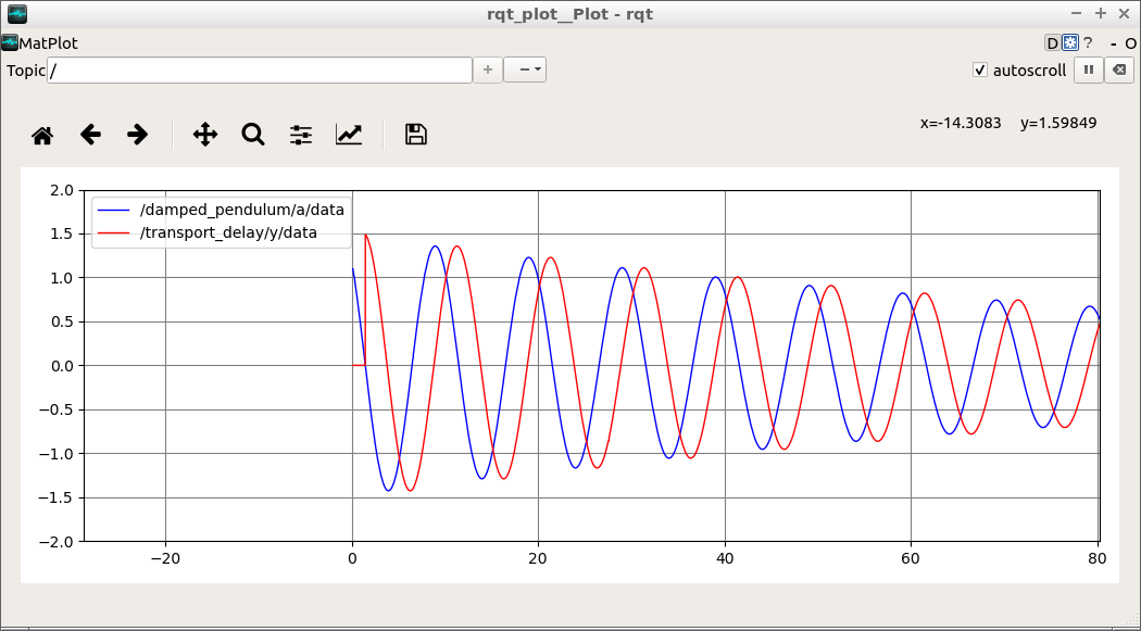 damped_pendulum_with_transport_delay_in_rqt_plot.png