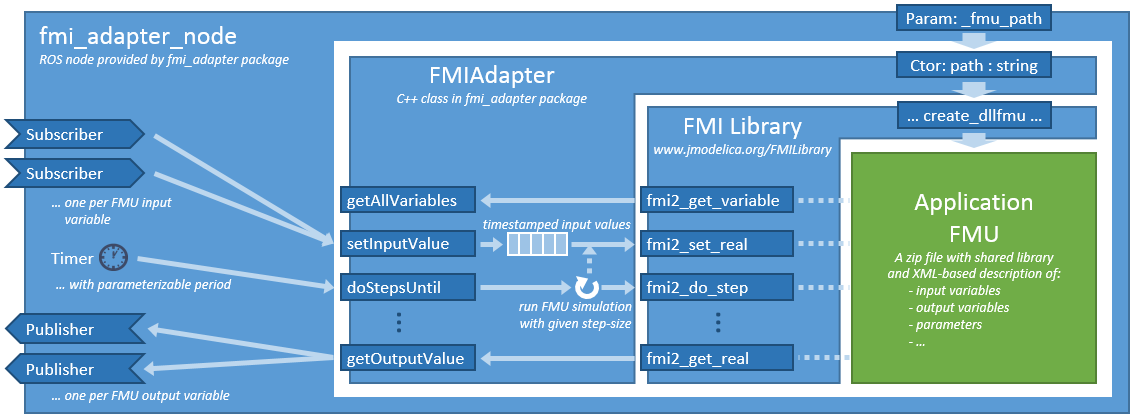 high-level_architecture_with_fmi_adapter_node.png