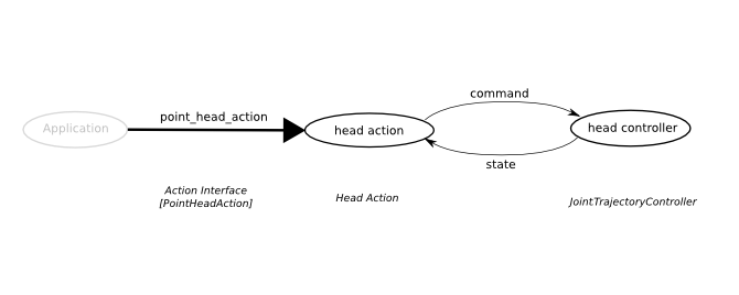 head_action_topics.png