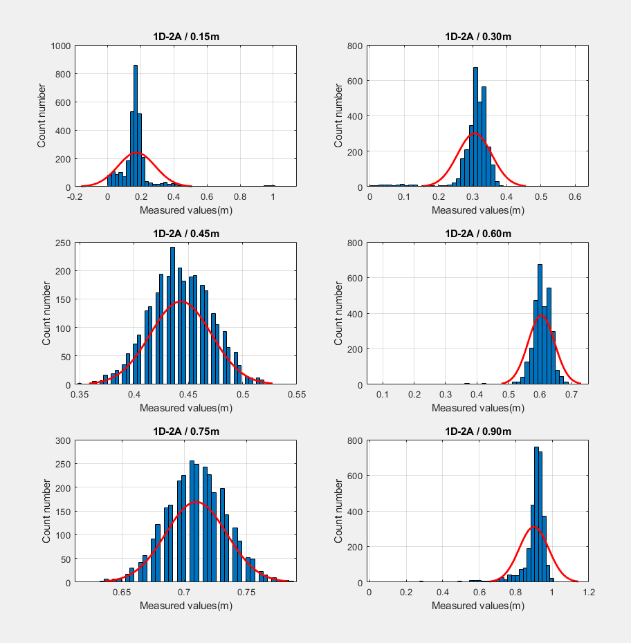 distance_histogram_1D_2A_ite.png