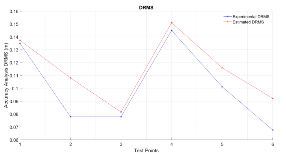 graph_of_drms.png