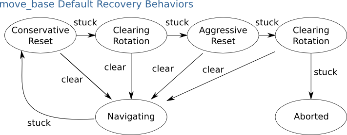 recovery_behaviors.png