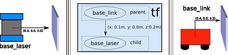 http://wiki.ros.org/navigation/Tutorials/RobotSetup/TF?action=AttachFile&do=get&target=tf_robot.png