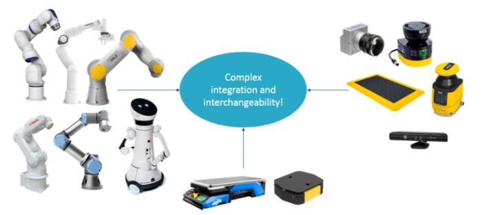 http://wiki.ros.org/pilz_robots?action=AttachFile&do=get&target=Complex+intergration
