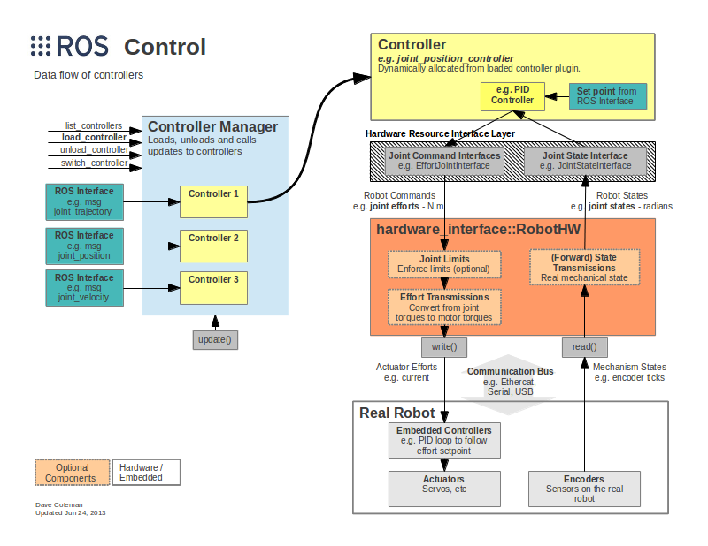 What is ros-control