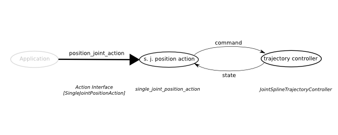 sjposition_action_topics.png
