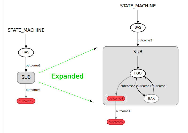smach/Tutorials/Create a hierarchical state machine/sm_expanded.png