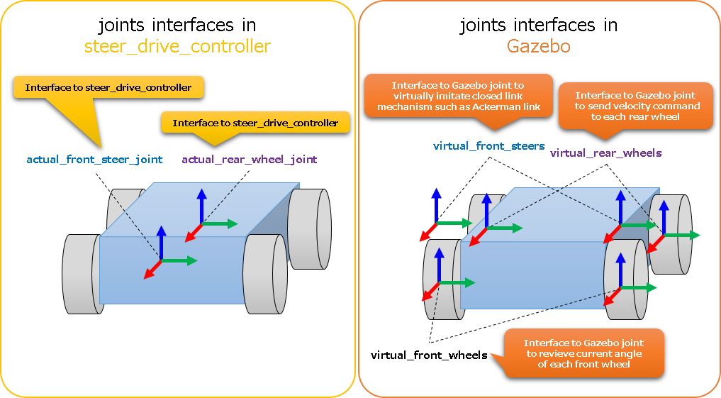 register_joint_interfaces