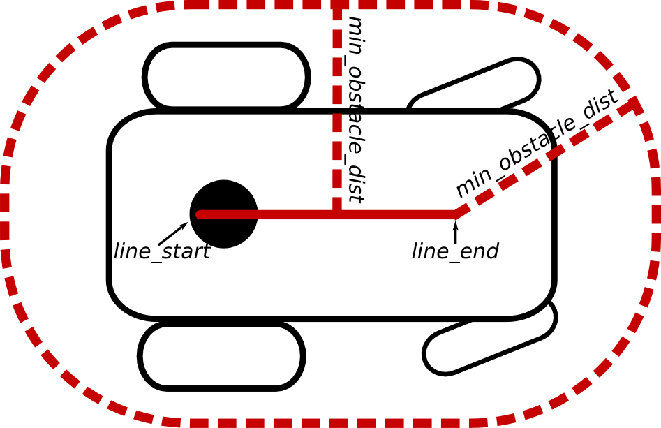 Footprint type: line