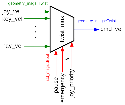 twist_mux_diagram