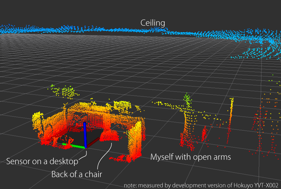PointCloud published by hokuyo3d node