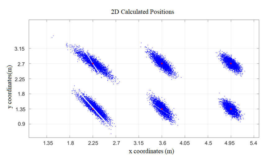 2d_calculated_positions_graph.png