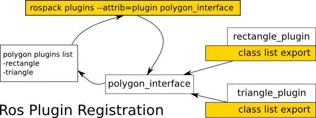 pluginlib/plugin_model.png