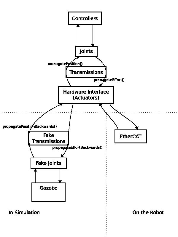 pr2_mechanism_model