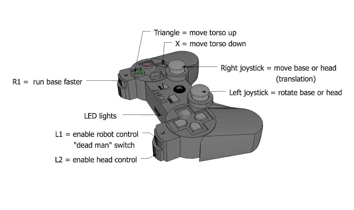 ps3 joystick diagram