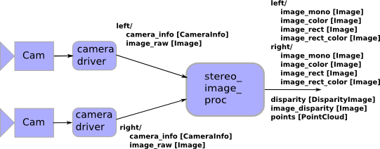 stereo_image_proc.png