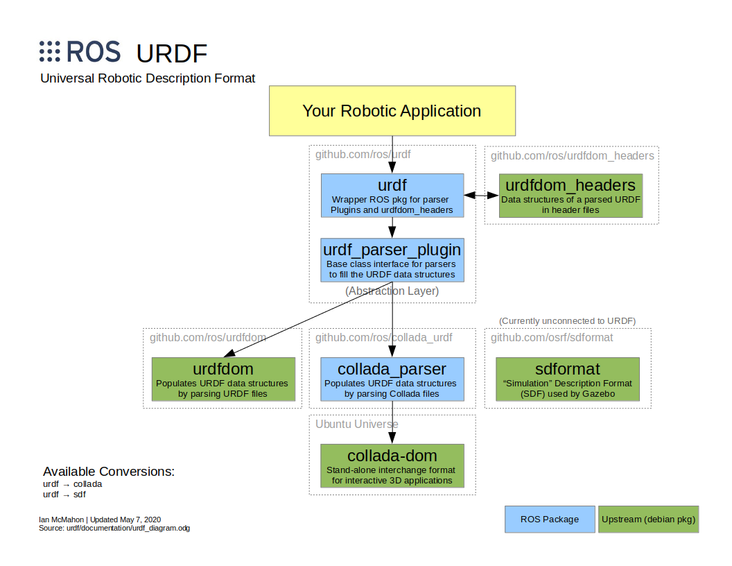 urdf_diagram.png
