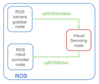 visual-servo-ros-node.png
